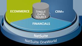 أنظمة مشتركة تقدمها netSuite كنظام موحد